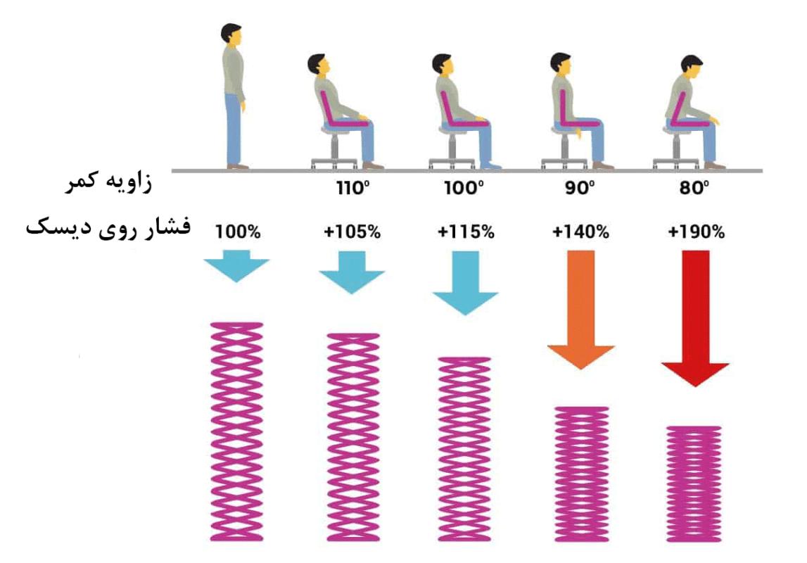 فشار روی کمر هنگام نشستن
